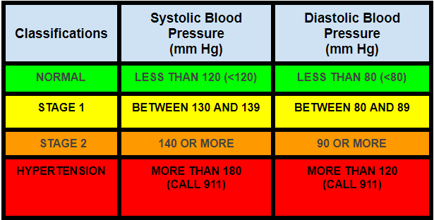 How your blood pressure ranges?